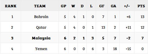malaysia vs yemen, keputusan malaysia vs yemen, yemen vs malaysia result, keputusan penuh malaysia vs yaman, malaysia vs yemen, live streaming malaysia vs. yemen 5 mac 2014, yemen vs malaysia piala asia 2014, kelayakan piala asia 2015, keputusan penuh piala asia 2015