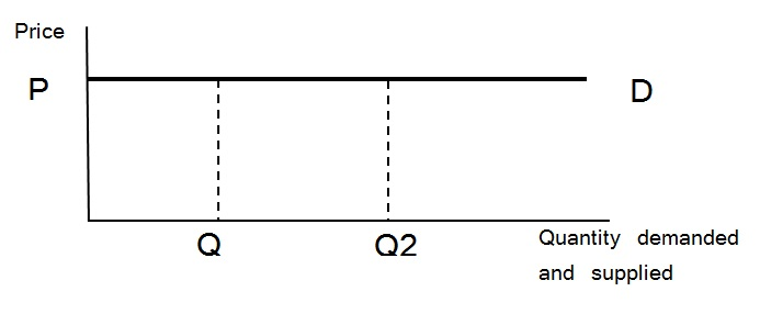 perfectly elastic demand curve diagram 2014-5-15 perfectly elastic supply can be difficult to  to one in which the supply curve is perfectly  a very profound affect on demand elastic.