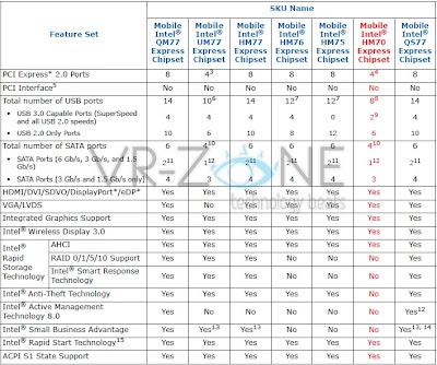 Intel Meyiapkan Tujuh Buah Chipset 7 Series Untuk Processor Ivy Bridge