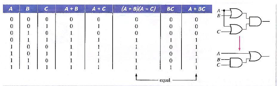 demorgans law truth table