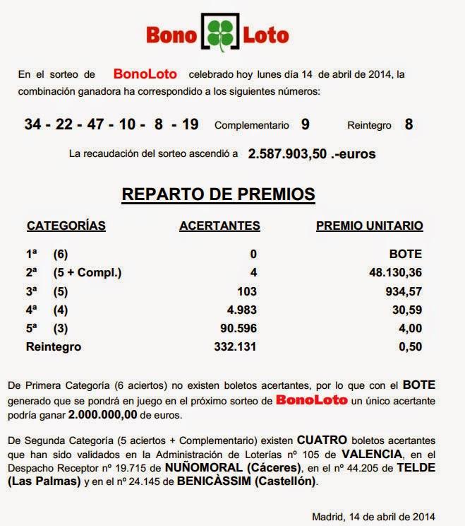 Bonoloto del lunes 14/04/2014