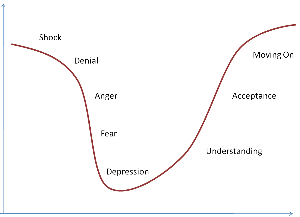 how to find rps in performance curves