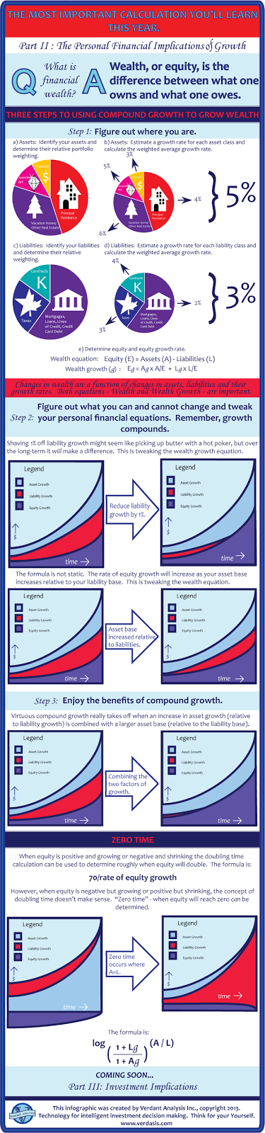 personal financial implications of growth infographic