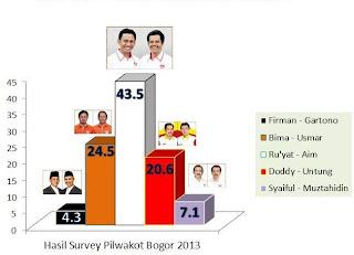 Hasil survei yang dipublikasikan FP Bogor Maju
