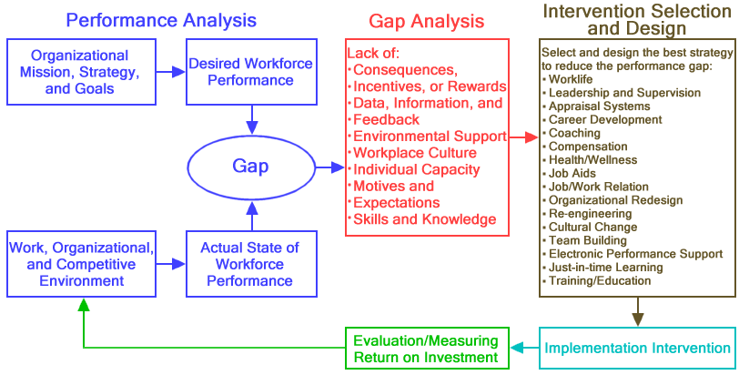 analysis of the performance appraisal systems Needs of balanced performance evaluation analysis using olap system performance management method for construction companies.