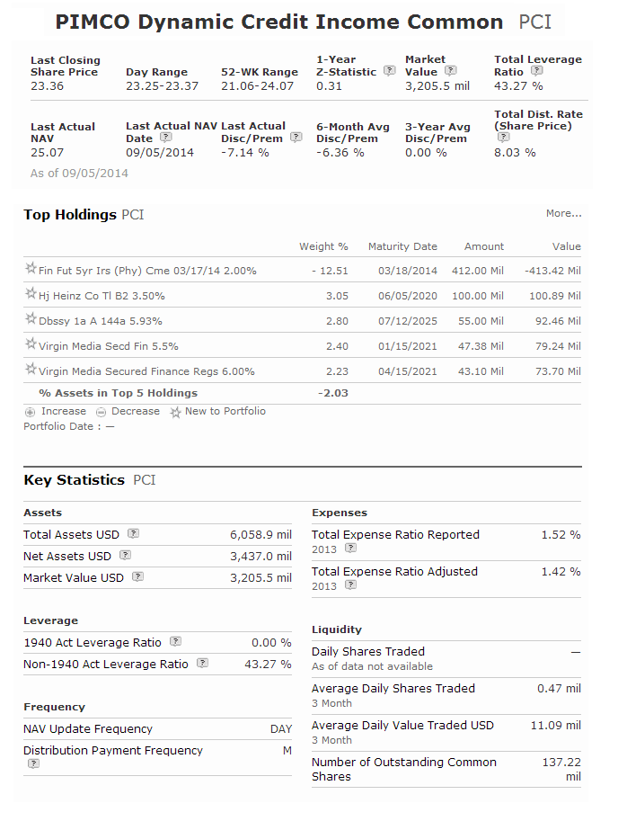 PIMCO Dynamic Credit Income Fund (PCI)