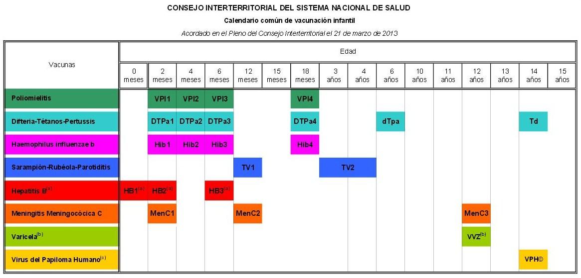 Calendario común de vacunación infantil 2013 | Consejos de