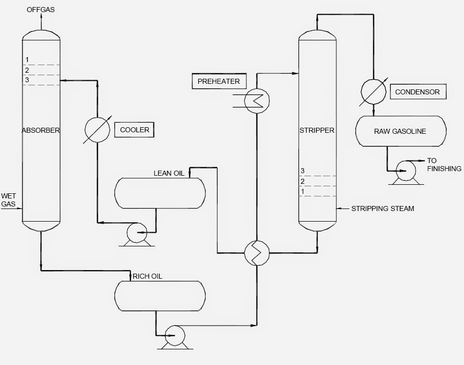 Flow Diagram of Absorption-Stripping system for Hydrocarbon recovery from Gaseous mixture