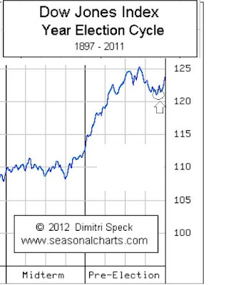 stock market pre-election cycles.