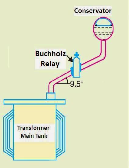 Sensational Inside Power Station Buchholz Relay Alarm Part 3 Wiring Digital Resources Honesemecshebarightsorg