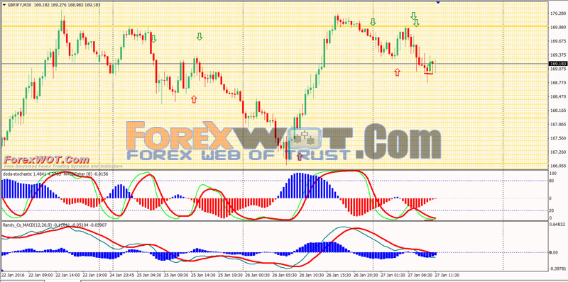 Best macd settings forex