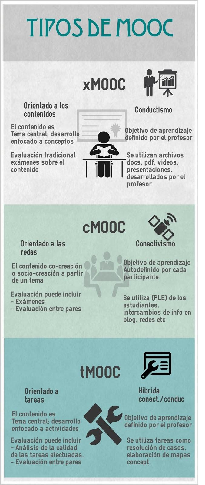Infografía: comparación de tipos de MOOC según su funcionamiento