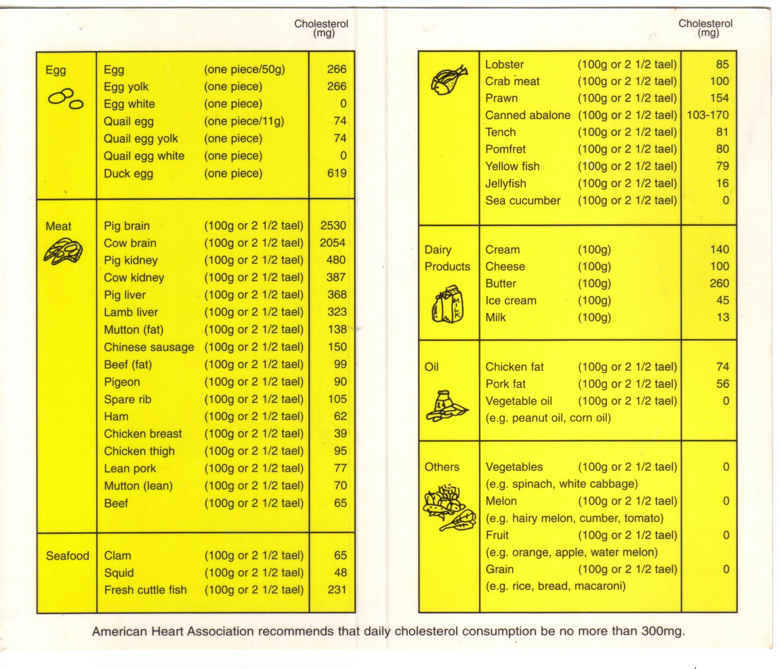 Cholesterol Foods Cholesterol content of foods