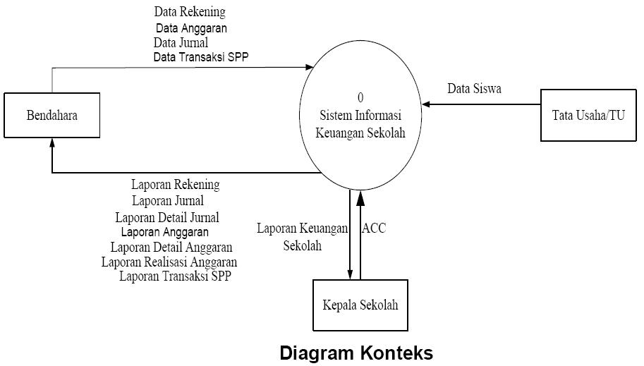 Eko yuliyanto sistem informasi keuangan beserta implementasi data flow diagram yang dibuat secara keseluruhan pada sistem informasi keuangan smk negeri 1 girisubo adalah sebagai berikut ccuart Image collections