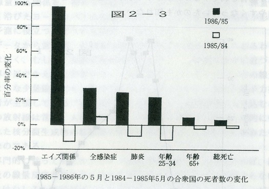 チェルノブイリ事故前と事故後のアメリカにおける死者数の変化