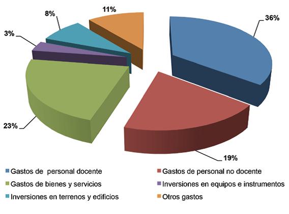 Presupuesto y Gastos Año 2013