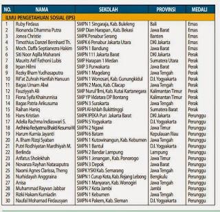 Daftar Lengkap Pemenang OSN Tahun 2015