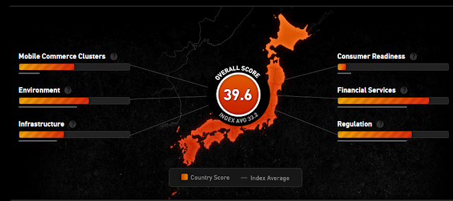 """""""japan is ranked 6th in mobile banking """""""