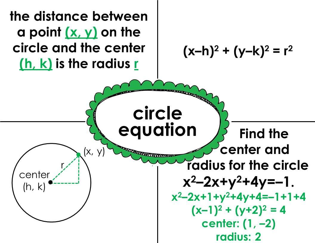 fjhs geometry  frayer model sample