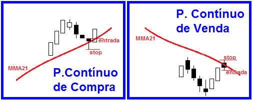 Setup Ponto Contínuo, análise técnica
