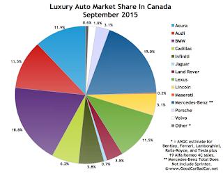 Canada luxury auto brand market share chart September 2015
