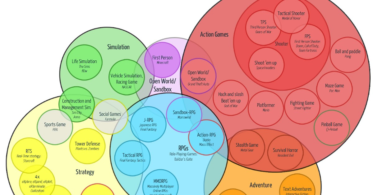 video game genres by popularity