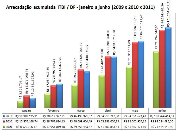 Arrecadação ITBI DF - Acumulado de janeiro a junho - 2009 x 2010 x 2011