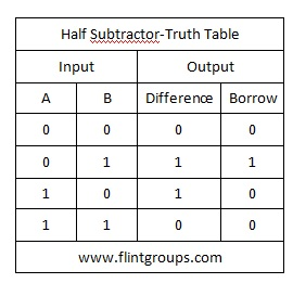 Half subtractor and full subtractor flintgroups half subtractor and full subtractor ccuart Image collections