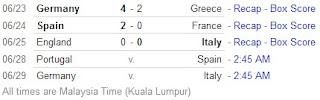 jadual perlawanan euro 2012, keputusan akhir perlawanan euro 2012