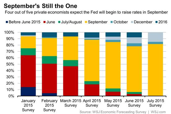 WSJ: September's Still the One - http://blogs.wsj.com/economics/2015/07/16/wsj-survey-most-economists-expect-fed-will-raise-rates-in-september/