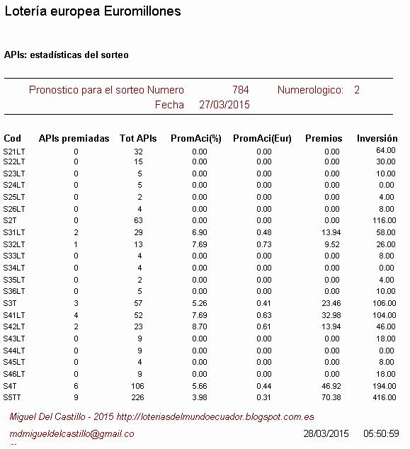 estadísticas del sorteo de la lotería europea euromillones, loterias ecuador, jugar a la loteria