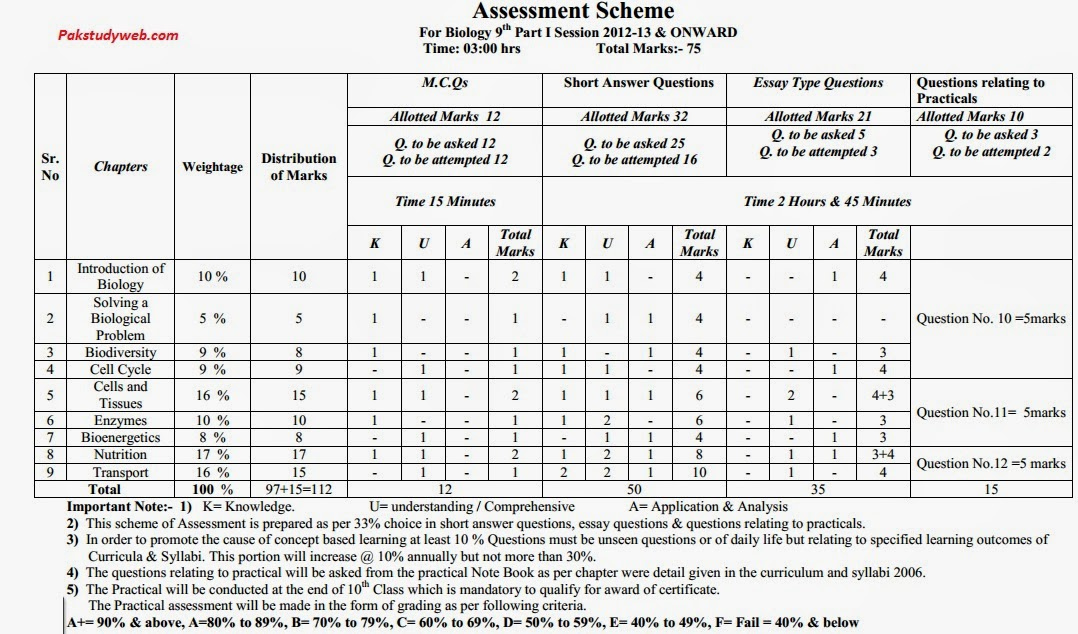 math assessment for chemistry math assessment scheme for 11th class 2014 bise lahore 10th grw. Black Bedroom Furniture Sets. Home Design Ideas