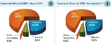 Generación eléctrica bruta de Argentina a marzo de 2015 – Porcentaje de cada fuente.