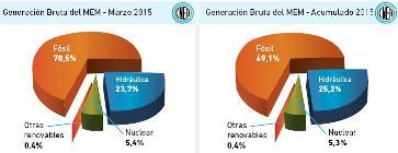 Generación eléctrica bruta de Argentina a marzo de 2015 – Porcentaje de cada fuente.