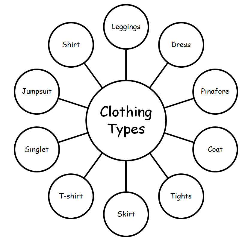 Ruchi 39 S Fashion Clothing Terminology
