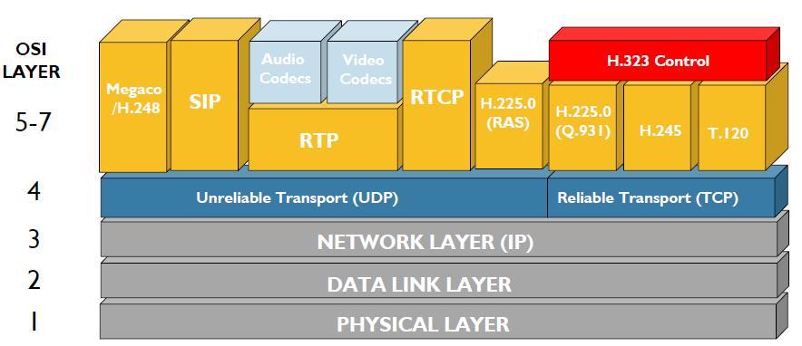 Telecommunications Blog