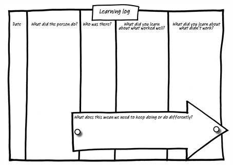 Assessment Resource Blog: Learning Log