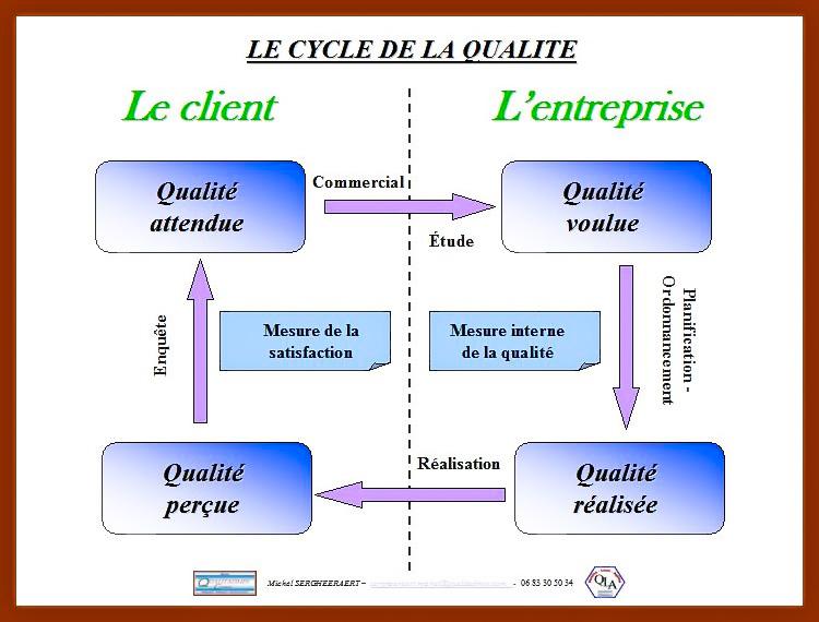 Qualitadmin Conseil: CYCLE DE LA QUALITÉ ET ISO 9001