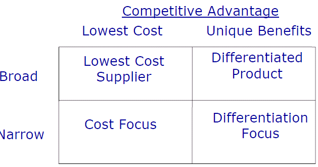 virgin blue porter generic strategies In identifying the three specified generic strategies, porter suggests that the firms that pursue a particular low-cost airlines such as easyjet (see illustration 103) and ryanair although cost reduction has singapore airlines and cathay pacific have all used service to distance themselves from many of the other major.
