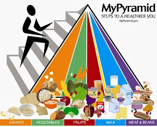 Image of MyPyramid