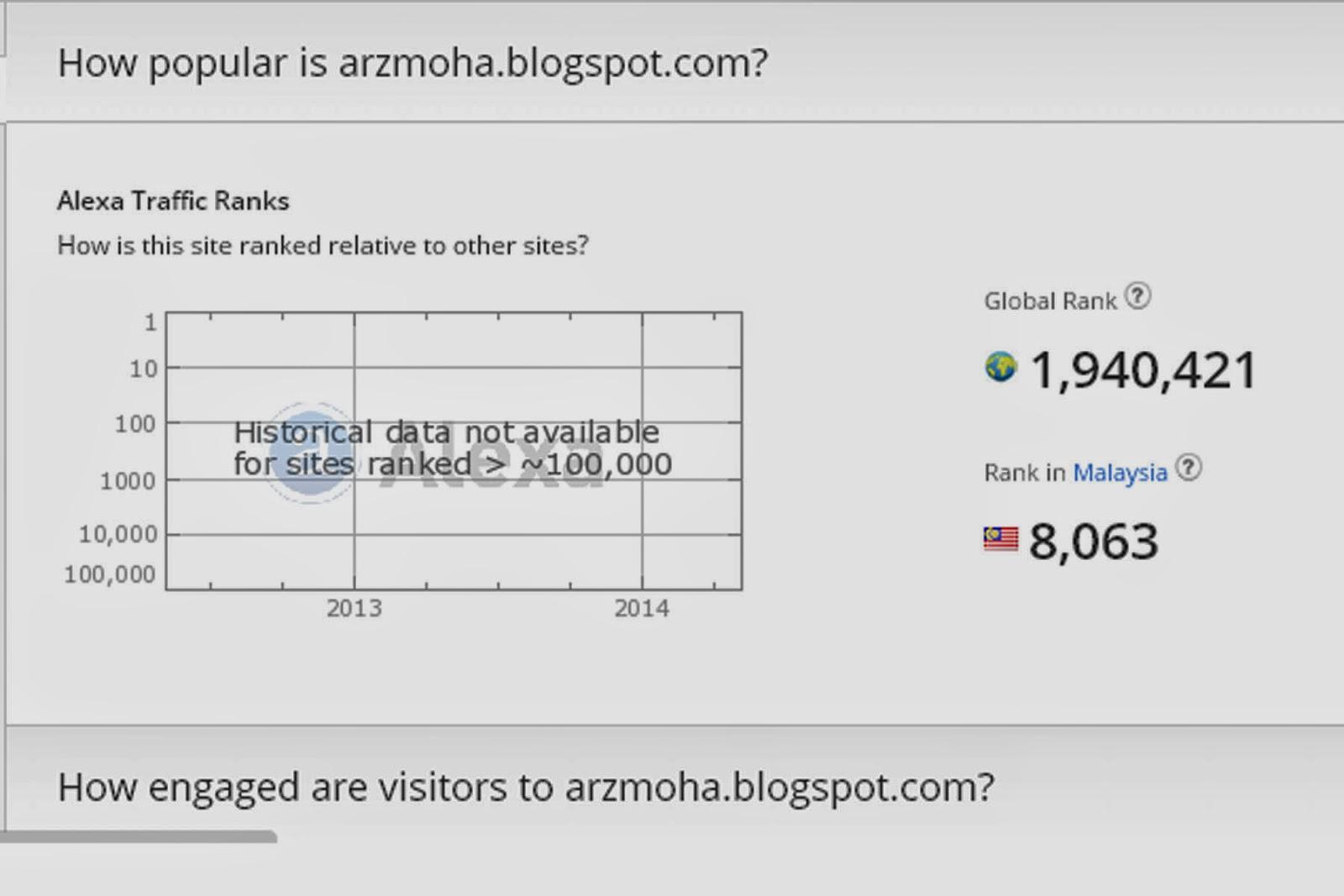 Ranking Alexa, Arzmohdhaniffa photography, gambar cantik