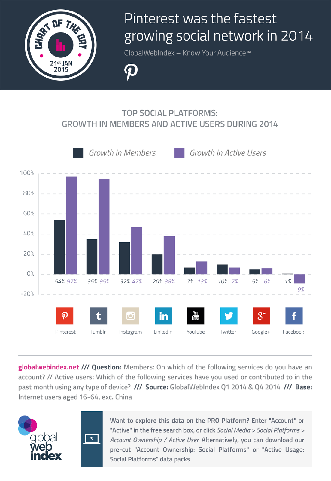 Tumblr and Pinterest now fastest-growing social media platforms - #infographic