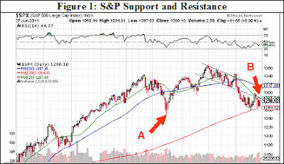 S&P 500 Index support resistance