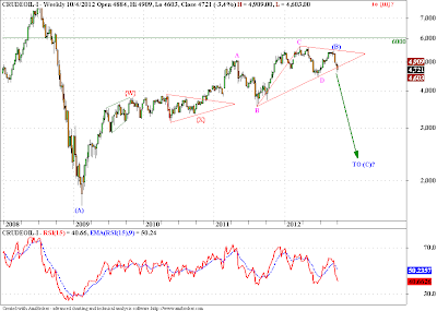 Crude, USDINR, Nifty - Elliott Wave Update