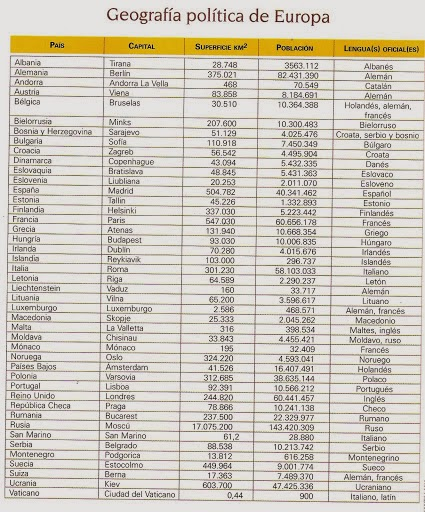 lista paises europa: