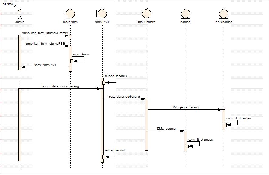 Analisa perancangan sistem pada bengkel online kampoes informasi sequence diagram stock bengkel online ccuart Choice Image
