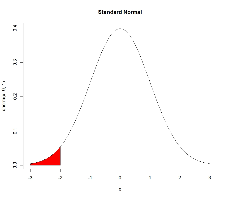R graph gallery rg47 shaded normal curve rg47 shaded normal curve pooptronica Gallery