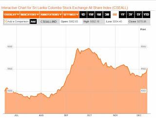 Sri Lanka stocks rise after rate cut