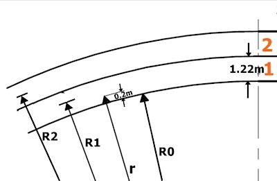 รัศมีความโค้งที่ตำแหน่งต่างๆ ของสนาม 400 เมตร