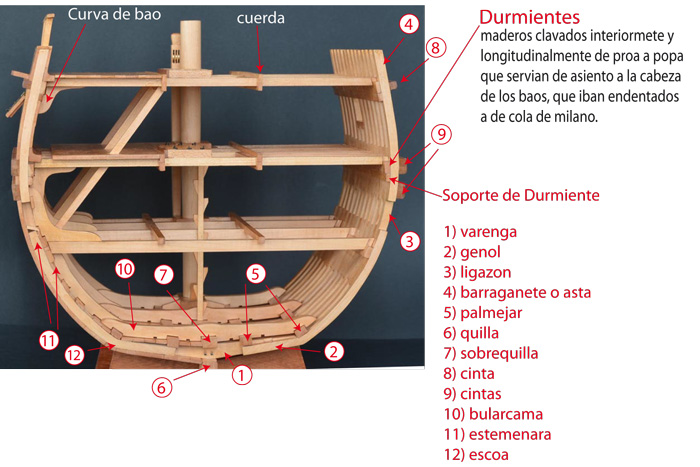 Haciendobarcos seccion galeon for Arquitectura naval pdf